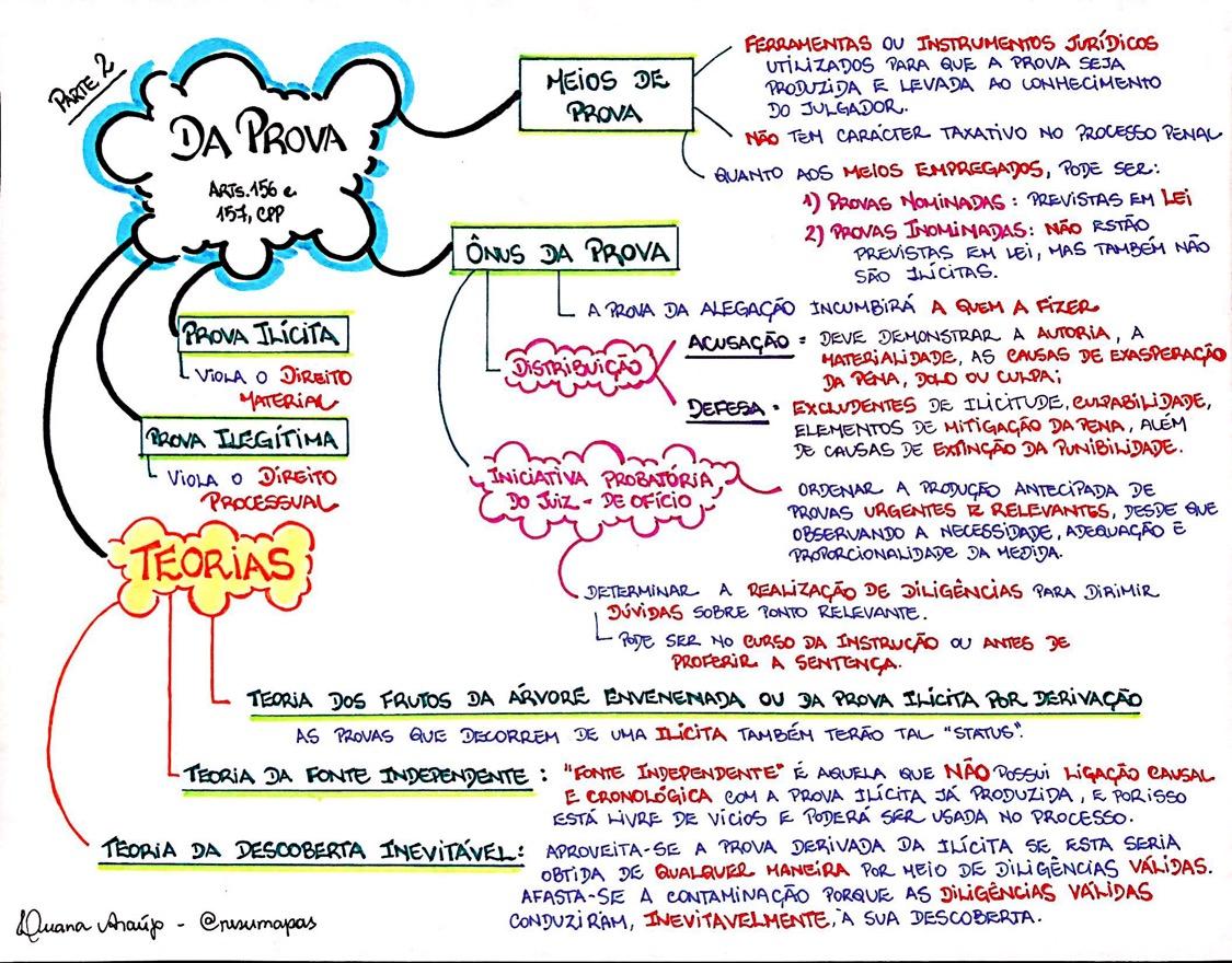 MAPA MENTAL SOBRE DA PROVA - PARTE 2 - STUDY MAPS